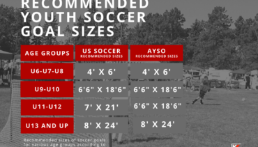 Youth soccer goal sizes recommended by AYSO and US soccer. May 2020.